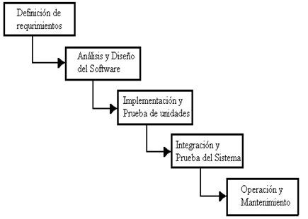 Modelo_Cascada_Secuencial